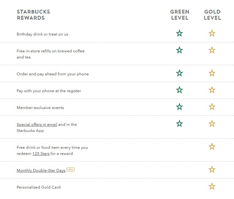 starbucks-rewards-changes